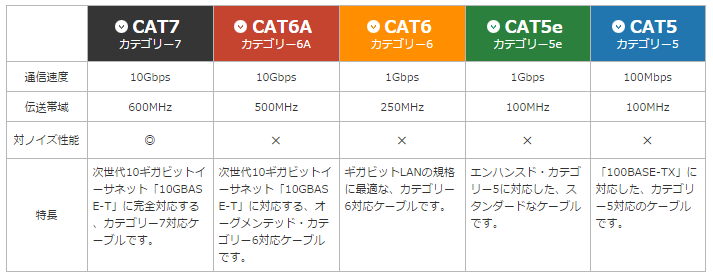 cata7